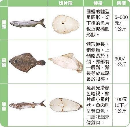 【央视调查】国内市售鳕鱼均是假鳕鱼?