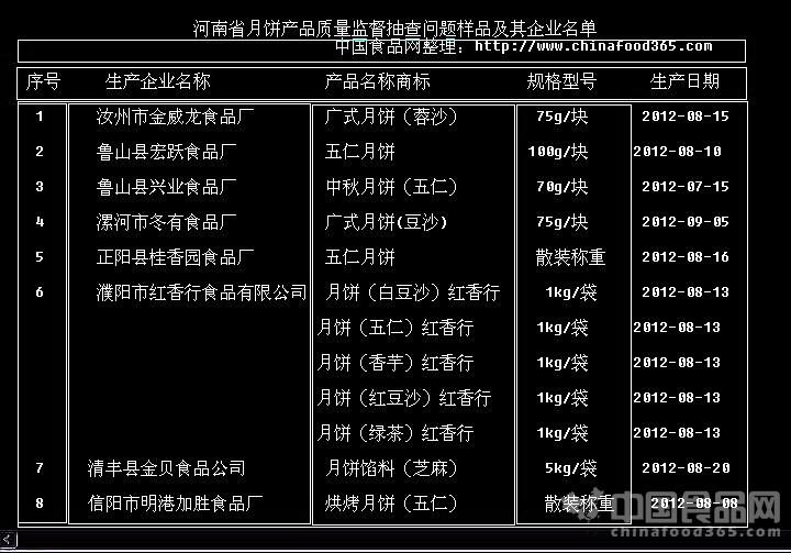 河南月饼抽查8企业12批次产品被通报 不合格月饼一览表