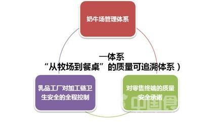 2013021期 国内奶粉市场需要食品追溯来重塑信任