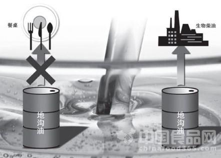 """地沟油变""""生物柴油"""" 2015年将在河北推广"""